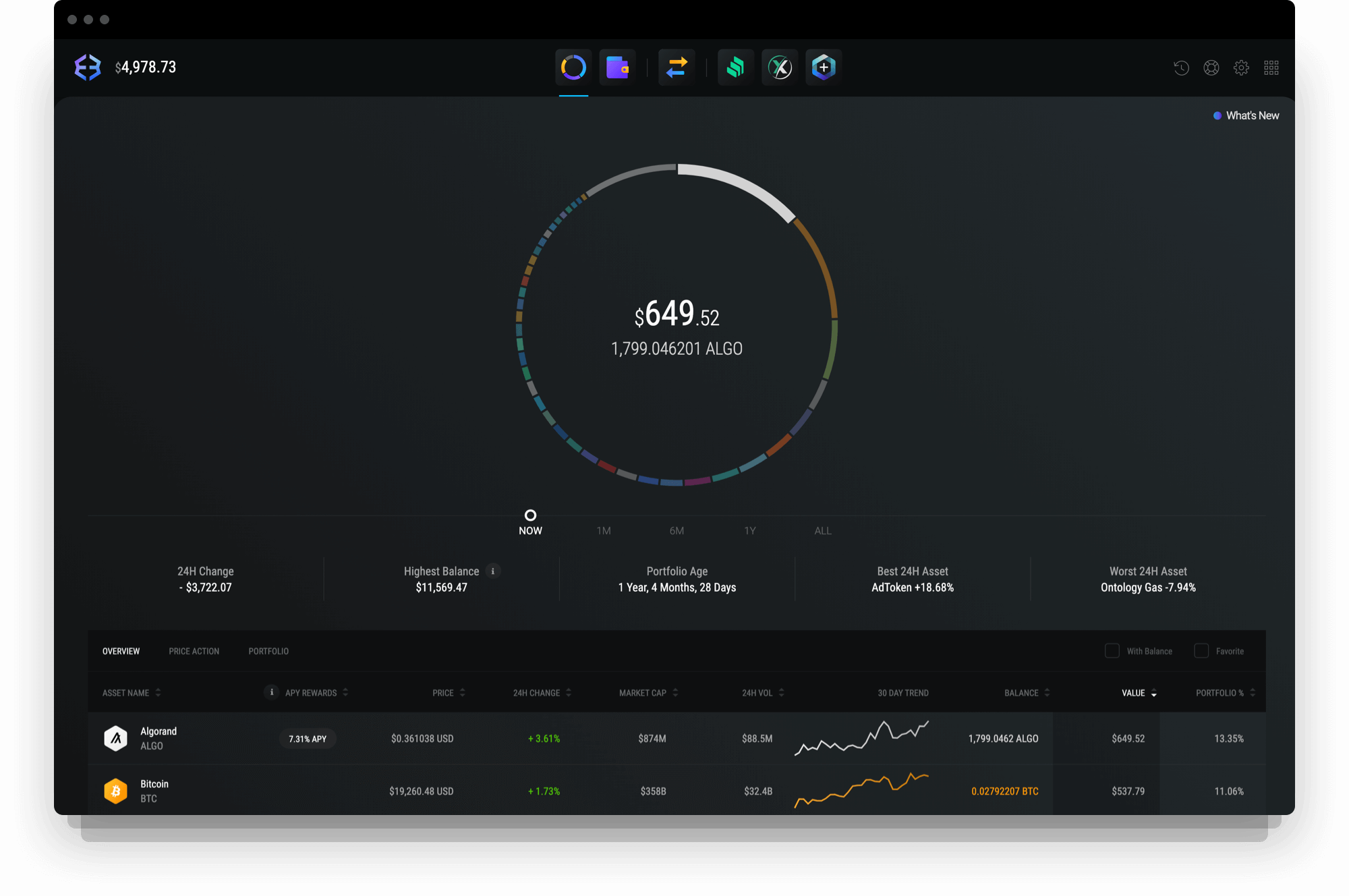 Exodus Algorand wallet with portfolio data and charts.